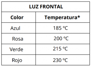 MiniVAP Tabla_Temperaturas VS .colores