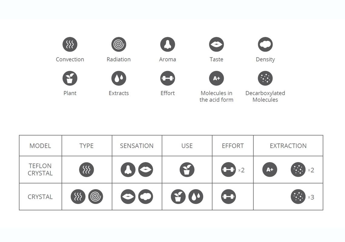 Summary of MiniVAP Heating Cores